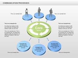 communication cycle process diagram for powerpoint by poweredtemplate    communication processes