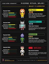 omahpsddesigner salary infographics