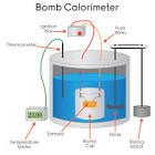 Images & Illustrations of bomb calorimeter