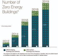 <b>2019</b> Zero Energy Buildings Count Nears 600, <b>New Dynamic</b> Tool ...