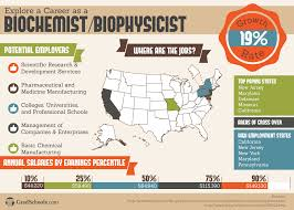 masters in biotechnology programs and degrees in biotechnology careers for people a biotechnology masters degree