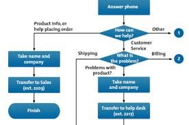 process flow chart examples benefits of office automation advantages of office automation