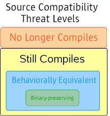 <b>Kinds</b> of <b>Compatibility</b>: Source, Binary, and Behavioral | Oracle ...