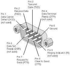 db connector wiring diagram wiring diagrams rs232 rs422 rs485 db9 db25 serial port pinouts and loopback usb to rj45 wiring diagram