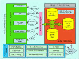 architecture of health it   ahrq national resource center  health    health it architecture diagram