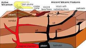 Image result for difference between vulcanicity and volcanicity