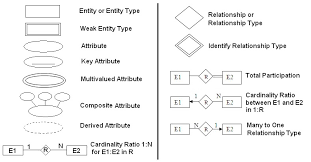 er model    mera semesterer diagram symbols