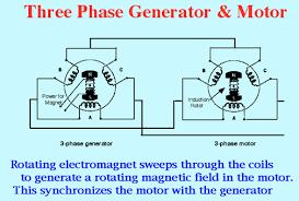 ac generator wiring diagram ac wiring diagrams database a 3 phase induction motor as generator