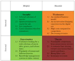swot assignment swot analysis lesson slideshare