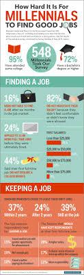 survey on millennials and first jobs business insider millennial jobs infographic