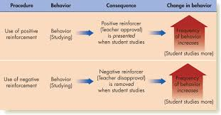 reinforcement theory psych work attitudes and job in the case of negative reinforcement it is important to remember that negative does not mean bad just the removal of an unpleasant stimulus