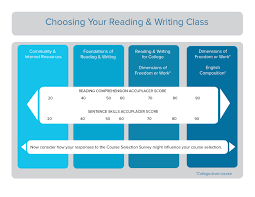 ccv choose reading writing community college of vermont interpret your accuplacer and survey assessments