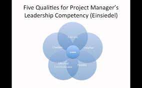 important leadership and interpersonal skills for project managers important leadership and interpersonal skills for project managers