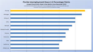 scott touts drop in unemployment though raw numbers show little since 2010 florida s unemployment rate has dropped 2 3 percentage points more than any other state in the nation at 8 8 percent in 2012