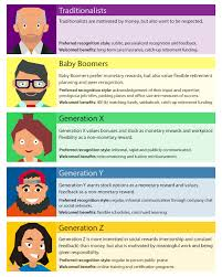 generations are motivated differently das hr consulting com what motivates each generation