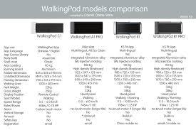 Comparing <b>WalkingPad A1 Pro</b>, C1, R1 and R1 PRO – Cavarii ...