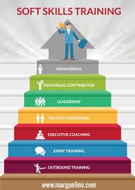 soft skills training in bangalore infographic e learning soft skills training in bangalore infographic