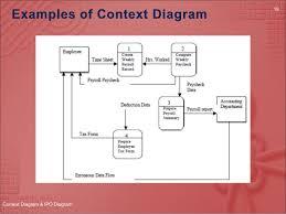 meljun cortes ipo  amp  context diagram  context diagram  amp  ipo diagram
