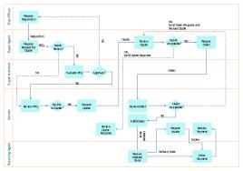 flow chart creator   settlement process flowchart  flowchart    deployment flowchart  process  horizontal swimlanes  decision