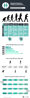 the marketing career path from entry level to chief marketing career path in marketing average salary across marketing roles