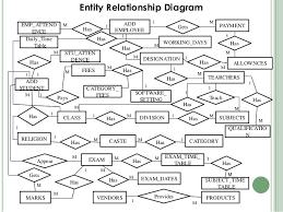 school management system       entity relationship diagramclassreligiondivisioncaste categoryaddstudentaddemployeehas hashas haspaysfeeshasstu attendencegetsmarksgets