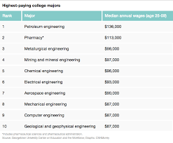 Top 10 highest paying college majors - May. 7, 2015 highest paying majors list