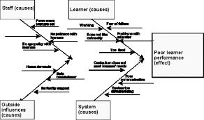 hpt midt   fishbone diagram  amp  assignment figure   an annotated fishbone diagram fishbone diagram gif