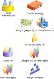oracle territory manager user guide the picture is described in the document text