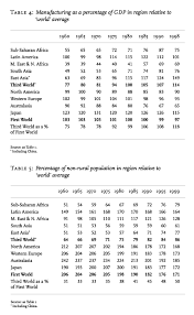 Giovanni Arrighi  The African Crisis  New Left Review     May June         reason for the crisis of the      development project      was that economic growth was doing little to alleviate poverty in the Third World