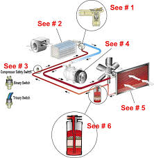 air conditioning system overview provded by vintage air hotrod diagram2