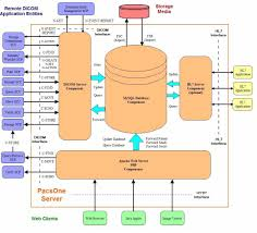 images about dicom   application data flow on pinterest        images about dicom   application data flow on pinterest   models  data flow diagram and health