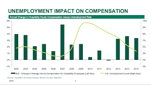 an examination of hotel labor costs hotel management from 2013 through 2015 89 percent of the growth in hotel labor costs can be explained by increases in average hourly compensation