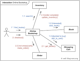 uml communication diagram example for online shopping   web    an example of uml communication diagram for online bookshop