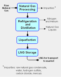 liquefied natural gas   encyclopedia article   citizendiumfig    block flow diagram of the lng liquefaction process  see natural gas processing for more details