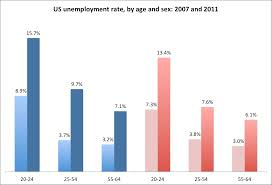 increases in unemployment by age and sex the regional economics in