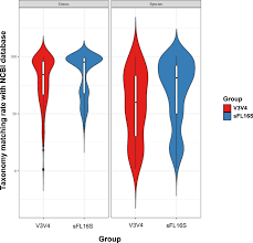 The effect of taxonomic classification by full-length 16S rRNA ...