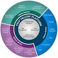 falcon fraud manager platform ficoreg falconreg fraud manager