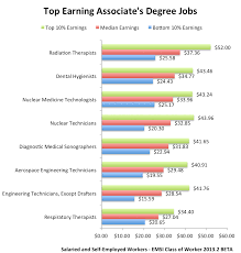 the associate s degree payoff community college grads can get this lucrative female dominated occupation is projected to grow 8% from 2012 2015