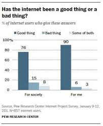 is the internet bad for society and relationships data mine graph showing poll answers to question asking about the impact of the internet on respondents