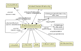 structure packagestructuremodel class diagram