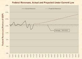 california revenues 351 million lower than expected federal revenues actual and projected under current law