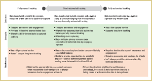semi automated tracking a balanced approach for self monitoring definitions and comparisons of the strengths and weaknesses for fully manual tracking semi automated tracking and fully automated tracking
