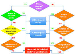 blank flow chart example xianning blank flow chart example blank flow charts clipart best steve how to get a vc