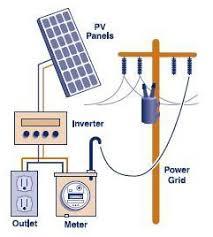 inverter connection diagram for house inverter solar inverter wiring diagram wiring diagram schematics on inverter connection diagram for house