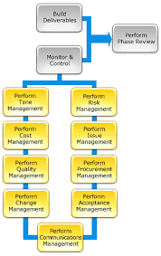 project management methodology  project life cycleproject management life cycle   execution