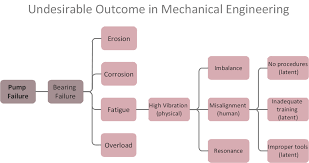 manufacturing  ms fishbone diagram   template   how do fishbone    root cause analysis tree diagram   manufacturing problem solution   business diagram
