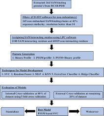 SAMbinder: A Web Server for Predicting S-Adenosyl-L ... - Frontiers