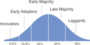 Image result for rogers adoption of the innovation cycle