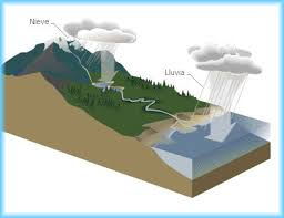 Resultado de imagen para condensacion del agua