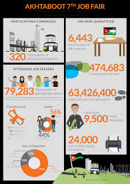 akhtaboot the career network 7thjf infographic a4 en